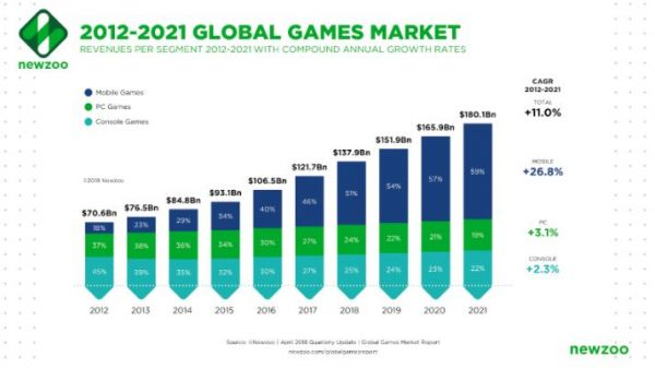 Mobile Gaming Industry Overview | ironSource